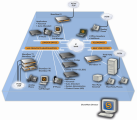 Diagram of ShoreTel's Distributed Architecture